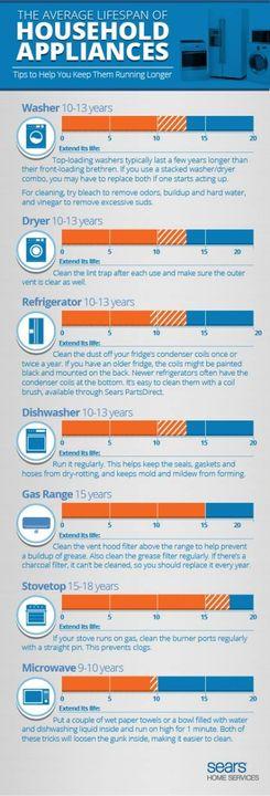 The average lifespan of household appliances
